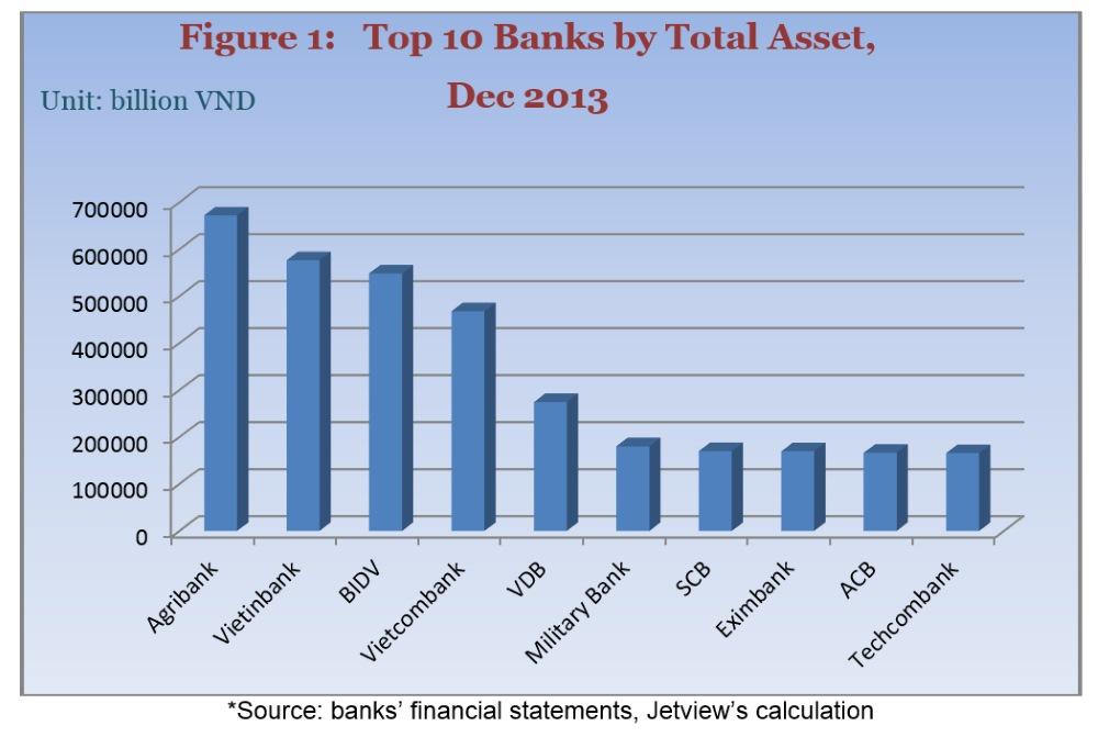 BANKING MARKET