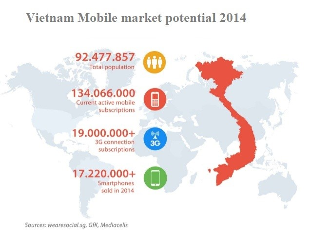 Vietnam's IT and Telecom Market 1