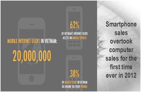 Vietnam's IT and Telecom Market 3