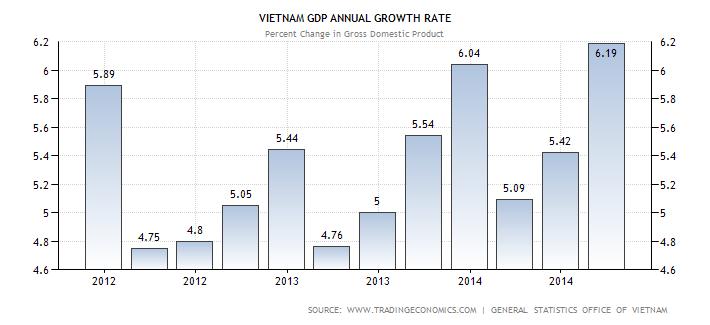 Vietnam Market – Overview