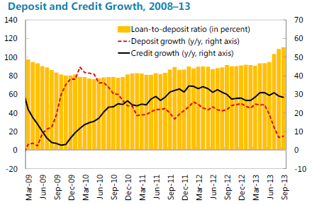 deposit and credit growth